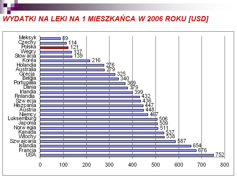 WYDATKI NA LEKI NA 1 MIESZKAŃCA W 2006 ROKU [USD]